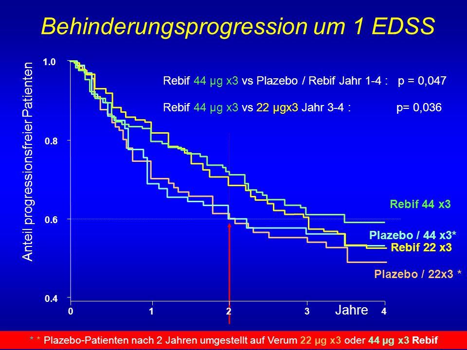 Jahre Rebif 44 µg x3 vs Plazebo / Rebif Jahr 1-4 : p = 0,047 Rebif 44 µg x3 vs 22 µgx3 Jahr 3-4 : p= 0,036 Rebif 44 x3 Plazebo / 22x3 * Plazebo / 44 x