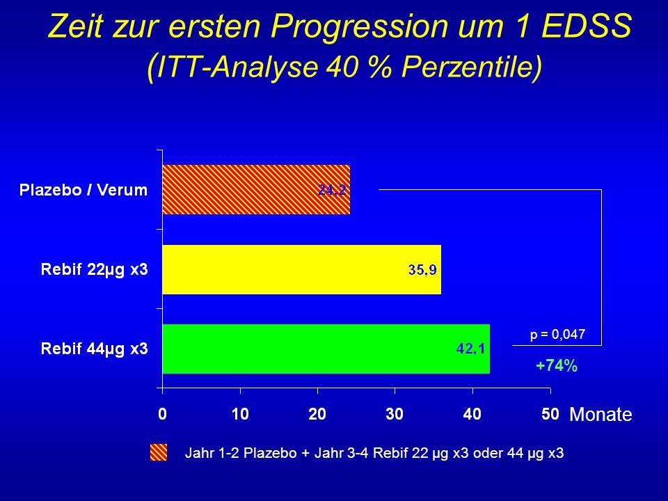 Zeit zur ersten Progression um 1 EDSS ( ITT-Analyse 40 % Perzentile) Jahr 1-2 Plazebo + Jahr 3-4 Rebif 22 µg x3 oder 44 µg x3 p = 0,047 +74% Monate