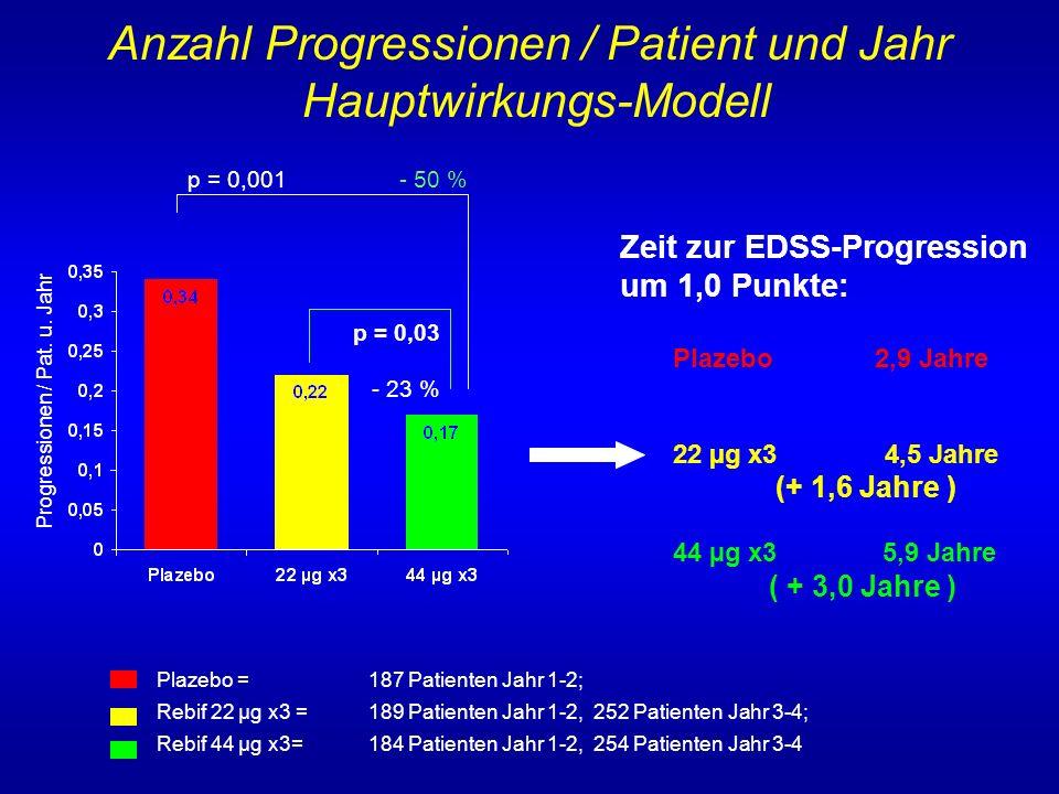 Plazebo = 187 Patienten Jahr 1-2; Rebif 22 µg x3 = 189 Patienten Jahr 1-2, 252 Patienten Jahr 3-4; Rebif 44 µg x3= 184 Patienten Jahr 1-2, 254 Patient