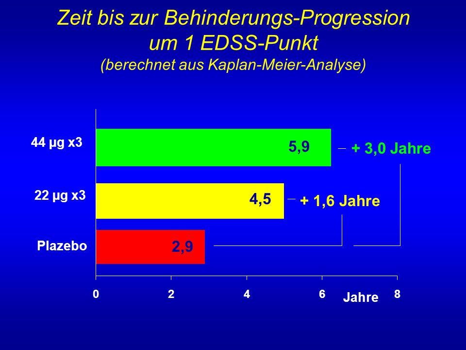 Zeit bis zur Behinderungs-Progression um 1 EDSS-Punkt (berechnet aus Kaplan-Meier-Analyse) + 3,0 Jahre 02468 44 µg x3 22 µg x3 Plazebo Jahre + 1,6 Jah