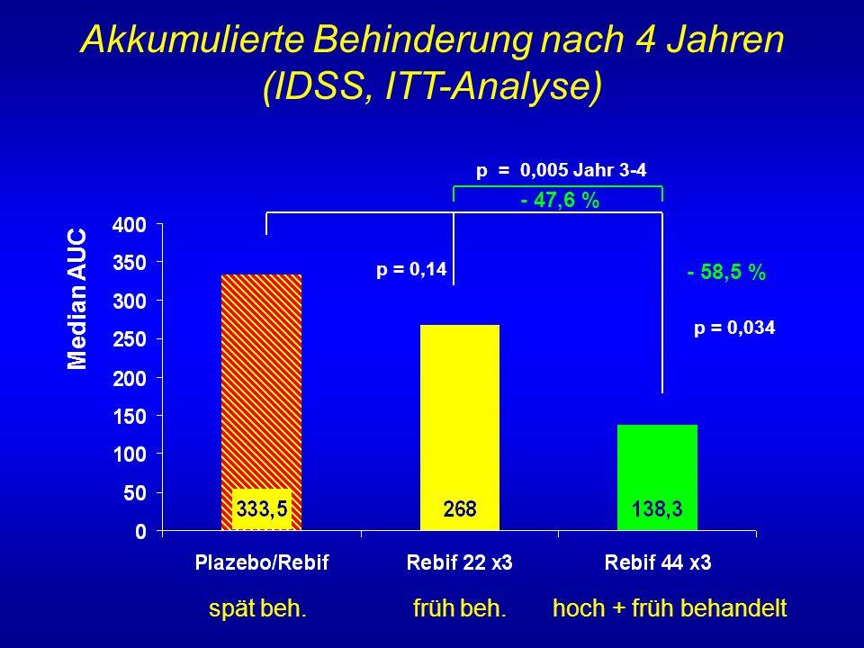 Akkumulierte Behinderung nach 4 Jahren (IDSS, ITT-Analyse) p = 0,14 Median AUC p = 0,034 - 58,5 % spät beh. früh beh. hoch + früh behandelt p = 0,005