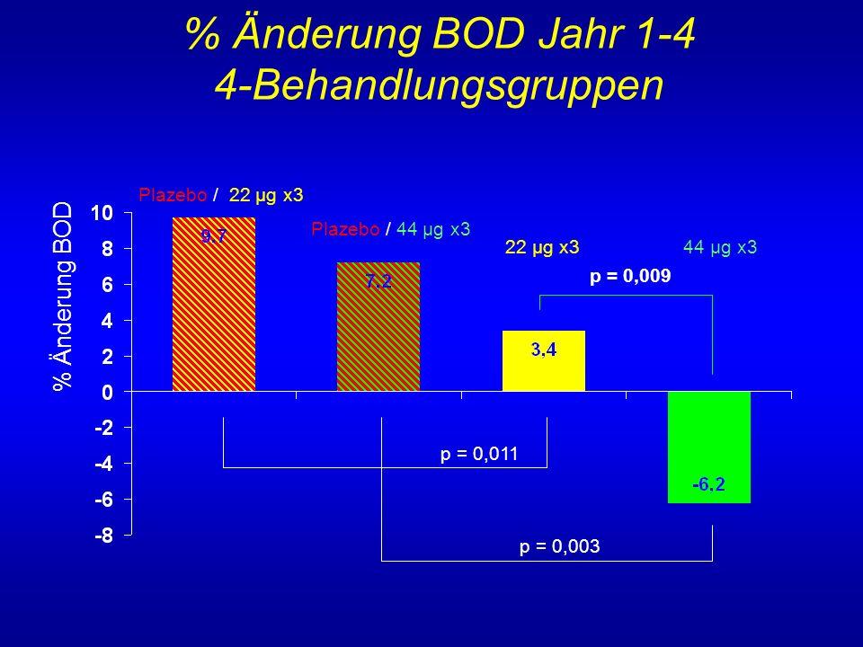 % Änderung BOD Jahr 1-4 4-Behandlungsgruppen % Änderung BOD 22 µg x3 44 µg x3 p = 0,003 p = 0,009 Plazebo / 22 µg x3 Plazebo / 44 µg x3 p = 0,011