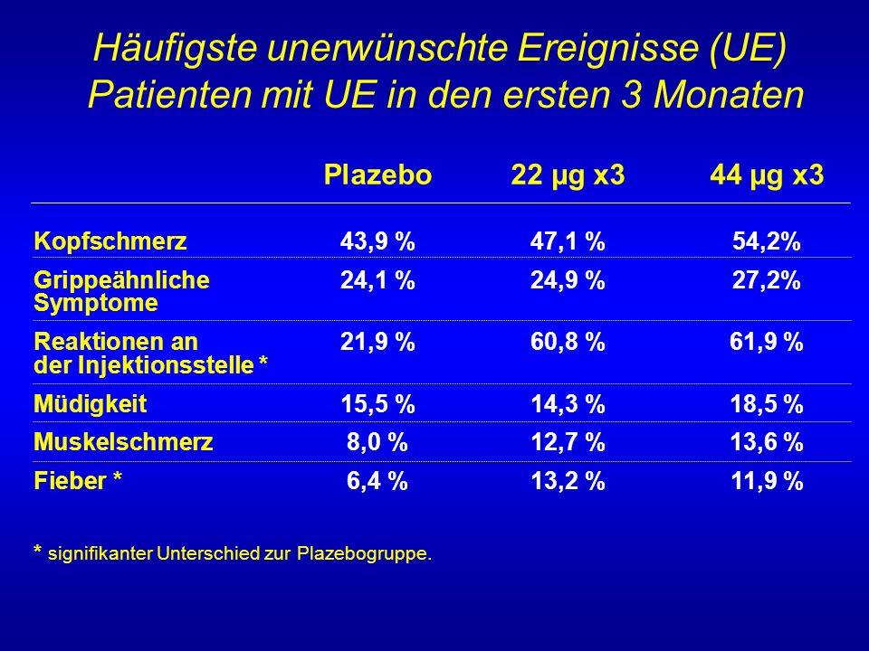 Häufigste unerwünschte Ereignisse (UE) Patienten mit UE in den ersten 3 Monaten Plazebo22 µg x344 µg x3 Kopfschmerz43,9 %47,1 %54,2% Grippeähnliche 24