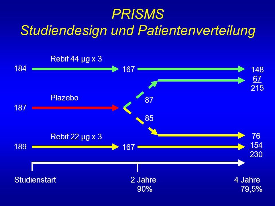 PRISMS Studiendesign und Patientenverteilung Rebif 44 µg x 3 Plazebo Rebif 22 µg x 3 184 167 187 189 148 67 215 167 87 85 76 154 230 Studienstart 2 Ja