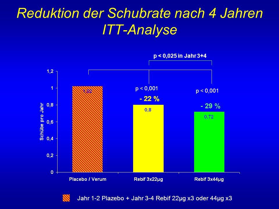 Reduktion der Schubrate nach 4 Jahren ITT-Analyse Jahr 1-2 Plazebo + Jahr 3-4 Rebif 22µg x3 oder 44µg x3 p < 0,001 - 22 % - 29 % p < 0,025 in Jahr 3+4