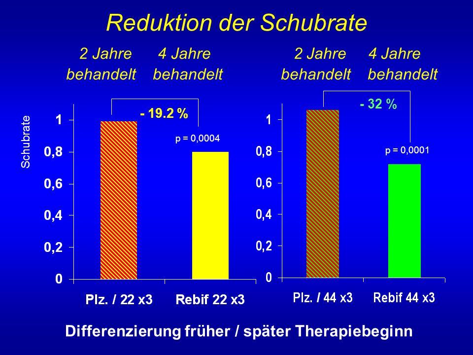 Schubfreie Patienten nach 4 Jahren ITT-Analyse +115% +185% % schubfrei Jahr 1-2 Plazebo + Jahr 3-4 Rebif 3x22µg oder 3x44µg p < 0,001 p = 0,016
