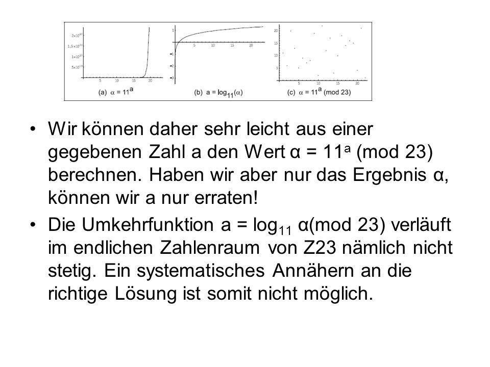 Wir können daher sehr leicht aus einer gegebenen Zahl a den Wert α = 11 a (mod 23) berechnen. Haben wir aber nur das Ergebnis α, können wir a nur erra