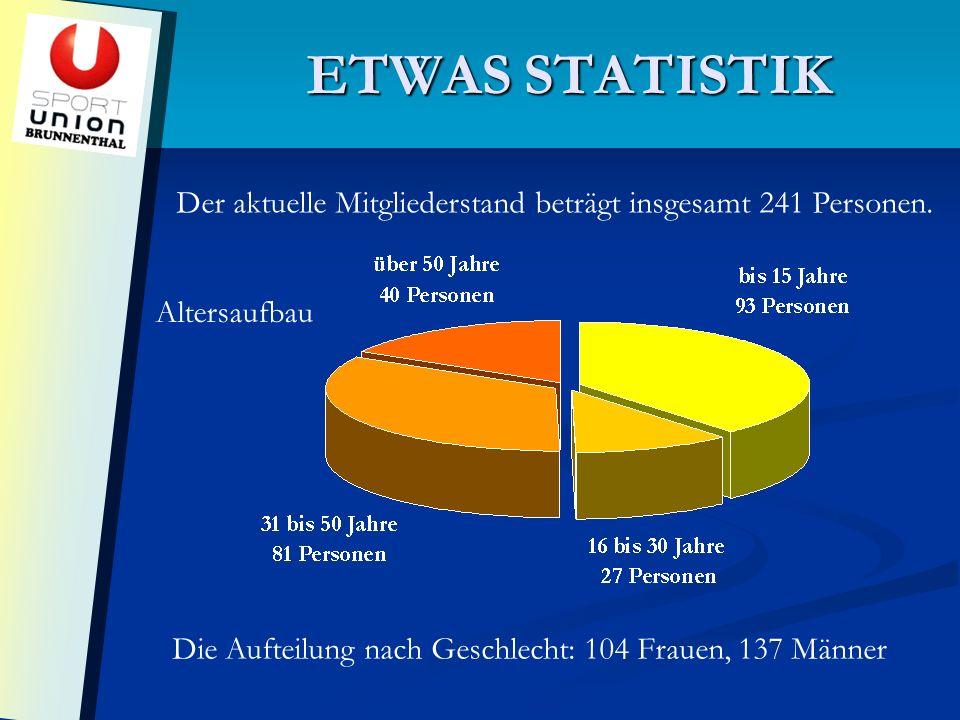 ETWAS STATISTIK Der aktuelle Mitgliederstand beträgt insgesamt 241 Personen.