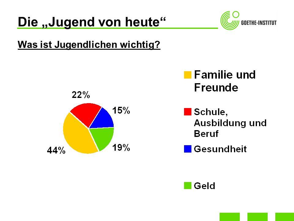 Familie und Wohnen Deutsche Jugendliche bleiben immer länger zuhause wohnen: 73% der 18 - 21-Jährigen leben noch bei ihren Eltern sowie 34% der 22 - 25-Jährigen mehr Jungen (Muttersöhnchen) als Mädchen wohnen lange zuhause 81% der 18 - bis 21-jährigen Männer und 71% der Frauen Gründe: finanziell bequem Eltern-Kind-Verhältnis ist heutzutage partnerschaftlicher als früher Familie ist für Jugendliche sehr wichtig – Hotel Mama?