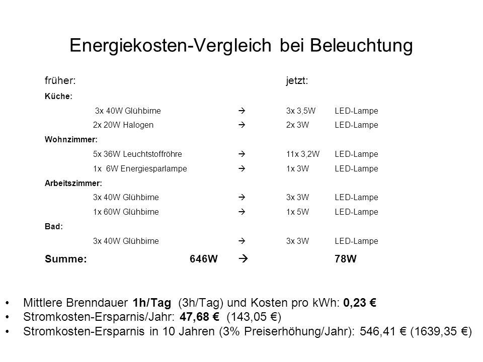 Energiekosten-Vergleich bei Beleuchtung Mittlere Brenndauer 1h/Tag (3h/Tag) und Kosten pro kWh: 0,23 Stromkosten-Ersparnis/Jahr: 47,68 (143,05 ) Strom