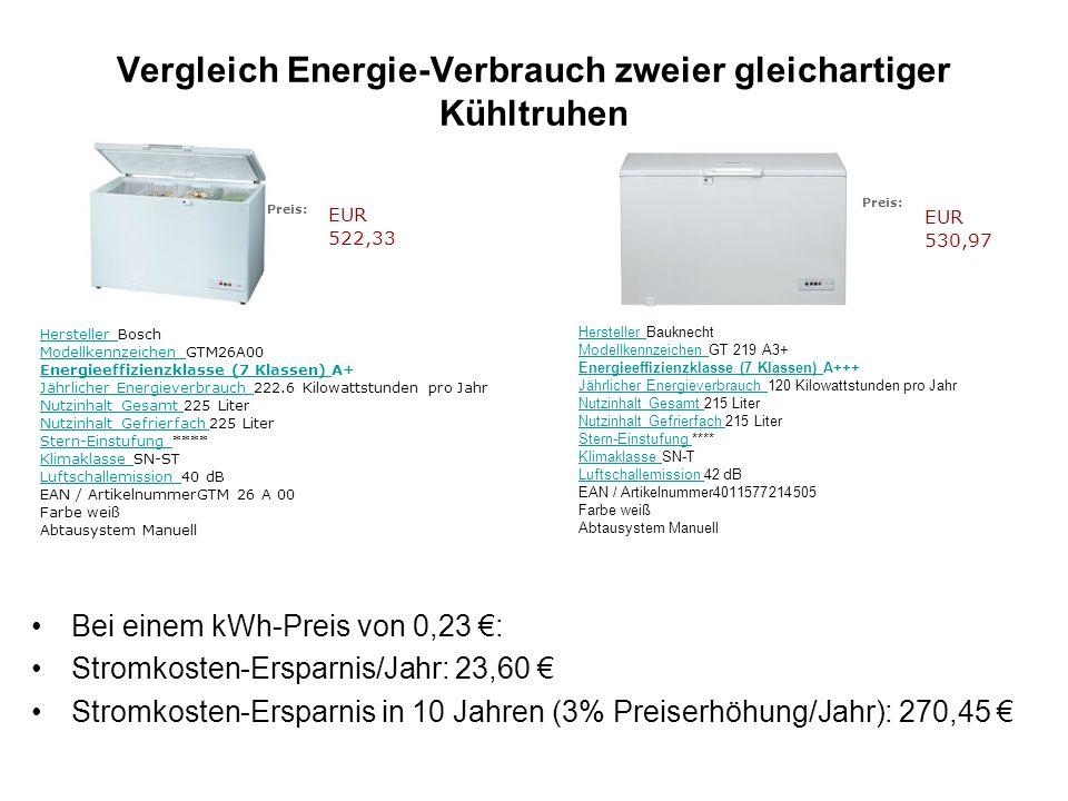Vergleich Energie-Verbrauch zweier gleichartiger Kühltruhen Bei einem kWh-Preis von 0,23 : Stromkosten-Ersparnis/Jahr: 23,60 Stromkosten-Ersparnis in