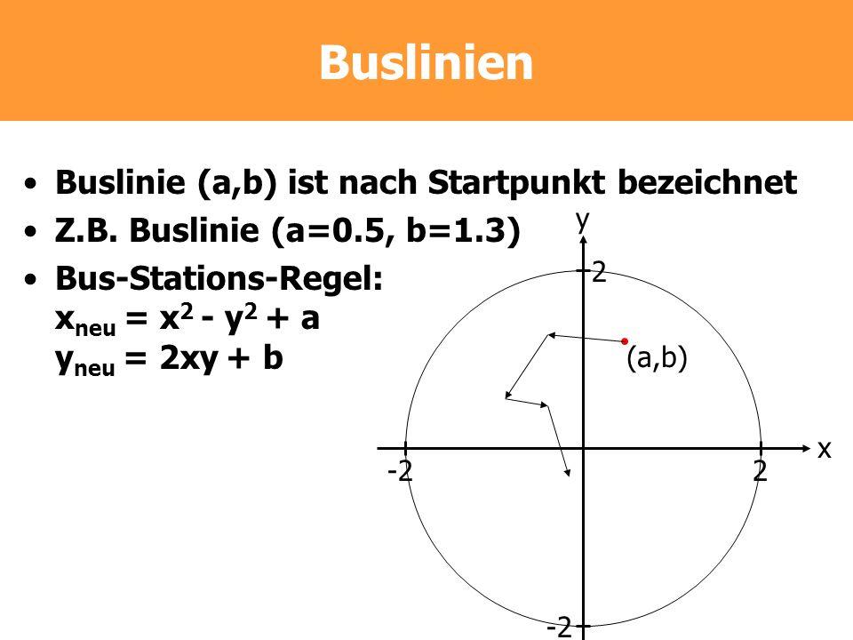 Buslinien Buslinie (a,b) ist nach Startpunkt bezeichnet Z.B. Buslinie (a=0.5, b=1.3) Bus-Stations-Regel: x neu = x 2 - y 2 + a y neu = 2xy + b -22 2 x