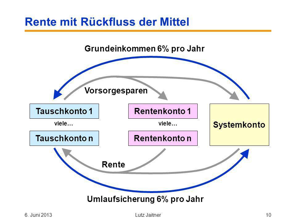 6. Juni 2013Lutz Jaitner10 Rente mit Rückfluss der Mittel Vorsorgesparen Rente Systemkonto Umlaufsicherung 6% pro Jahr Grundeinkommen 6% pro Jahr viel