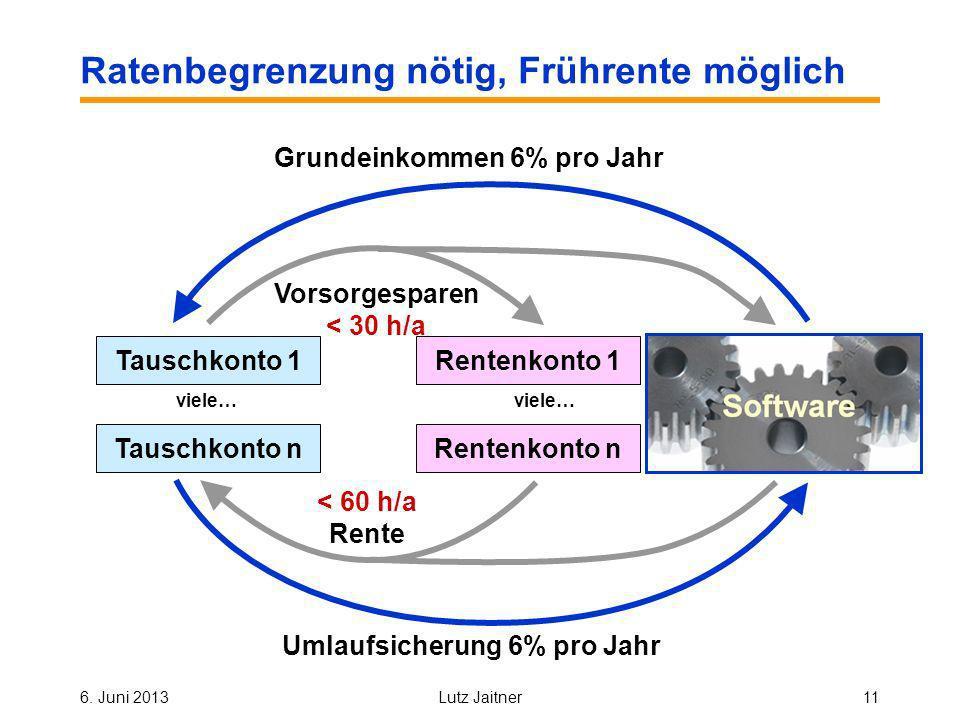 6. Juni 2013Lutz Jaitner11 Ratenbegrenzung nötig, Frührente möglich Vorsorgesparen < 30 h/a < 60 h/a Rente Systemkonto Umlaufsicherung 6% pro Jahr Gru