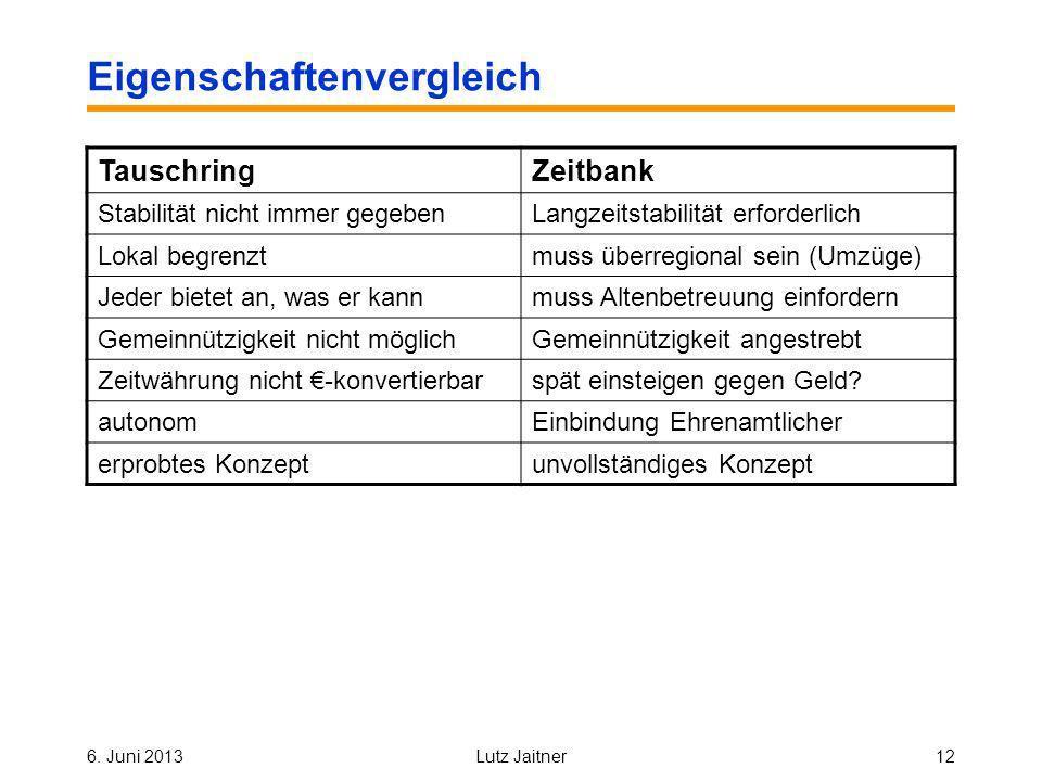 6. Juni 2013Lutz Jaitner12 Eigenschaftenvergleich TauschringZeitbank Stabilität nicht immer gegebenLangzeitstabilität erforderlich Lokal begrenztmuss