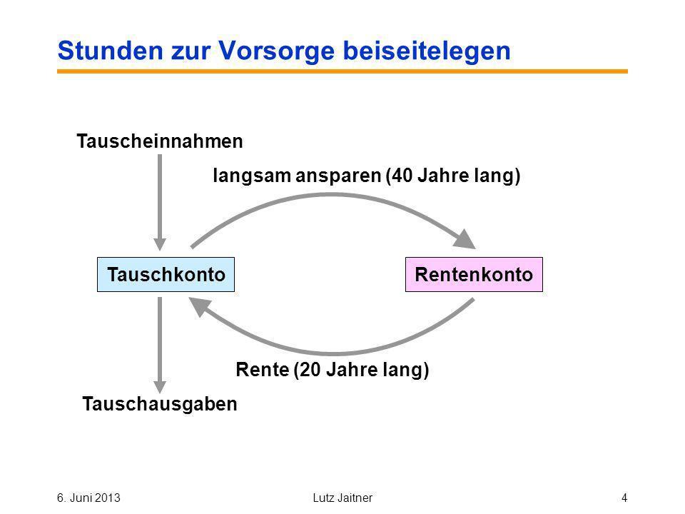 6. Juni 2013Lutz Jaitner4 Stunden zur Vorsorge beiseitelegen TauschkontoRentenkonto langsam ansparen (40 Jahre lang) Rente (20 Jahre lang) Tauscheinna