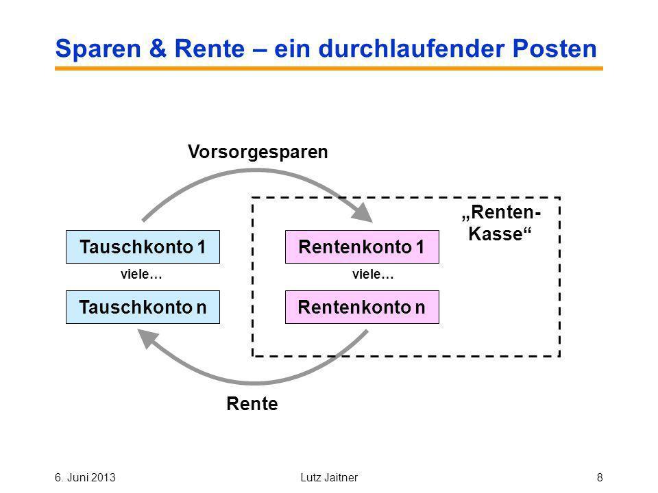 6. Juni 2013Lutz Jaitner8 Sparen & Rente – ein durchlaufender Posten Tauschkonto 1 Vorsorgesparen Rente Tauschkonto n viele… Renten- Kasse Rentenkonto