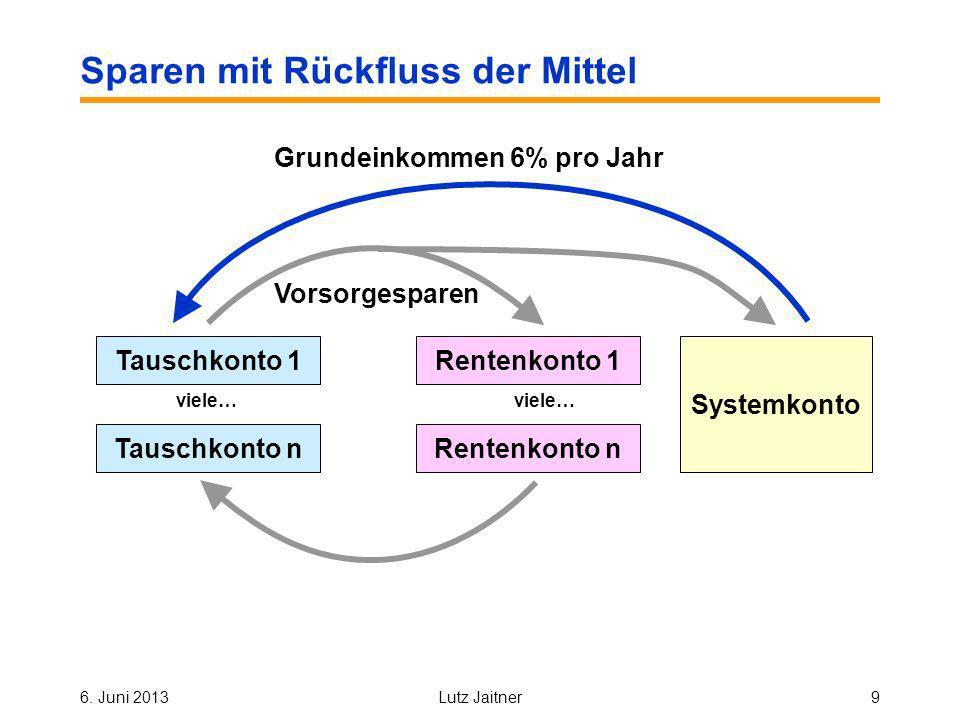 6. Juni 2013Lutz Jaitner9 Sparen mit Rückfluss der Mittel Vorsorgesparen Systemkonto Grundeinkommen 6% pro Jahr Rentenkonto 1 Rentenkonto n viele… Tau