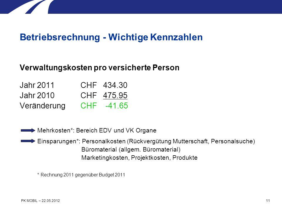 Verwaltungskosten pro versicherte Person Jahr 2011 CHF 434.30 Jahr 2010 CHF 475.95 Veränderung CHF -41.65 Mehrkosten*: Bereich EDV und VK Organe Einsparungen*: Personalkosten (Rückvergütung Mutterschaft, Personalsuche) Büromaterial (allgem.