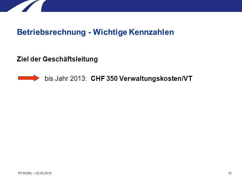 Ziel der Geschäftsleitung bis Jahr 2013: CHF 350 Verwaltungskosten/VT Betriebsrechnung - Wichtige Kennzahlen PK MOBIL – 22.05.2012 12