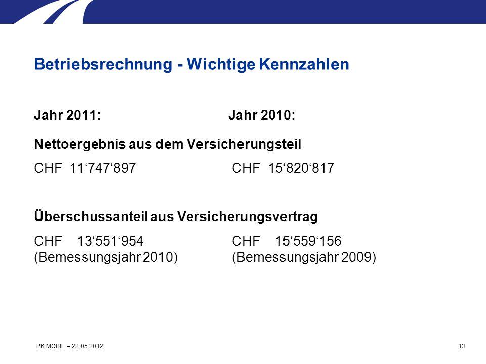 Jahr 2011:Jahr 2010: Nettoergebnis aus dem Versicherungsteil CHF 11747897 CHF 15820817 Überschussanteil aus Versicherungsvertrag CHF 13551954 CHF 15559156 (Bemessungsjahr 2010) (Bemessungsjahr 2009) Betriebsrechnung - Wichtige Kennzahlen PK MOBIL – 22.05.2012 13