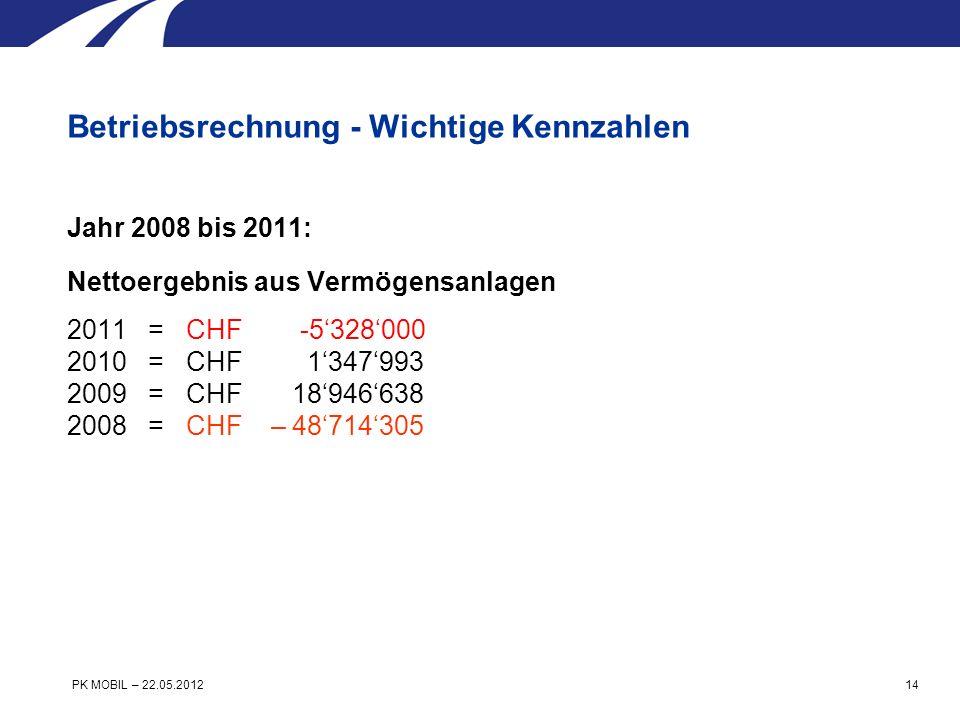 Jahr 2008 bis 2011: Nettoergebnis aus Vermögensanlagen 2011 = CHF -5328000 2010 = CHF 1347993 2009 = CHF 18946638 2008 = CHF – 48714305 Betriebsrechnung - Wichtige Kennzahlen PK MOBIL – 22.05.2012 14