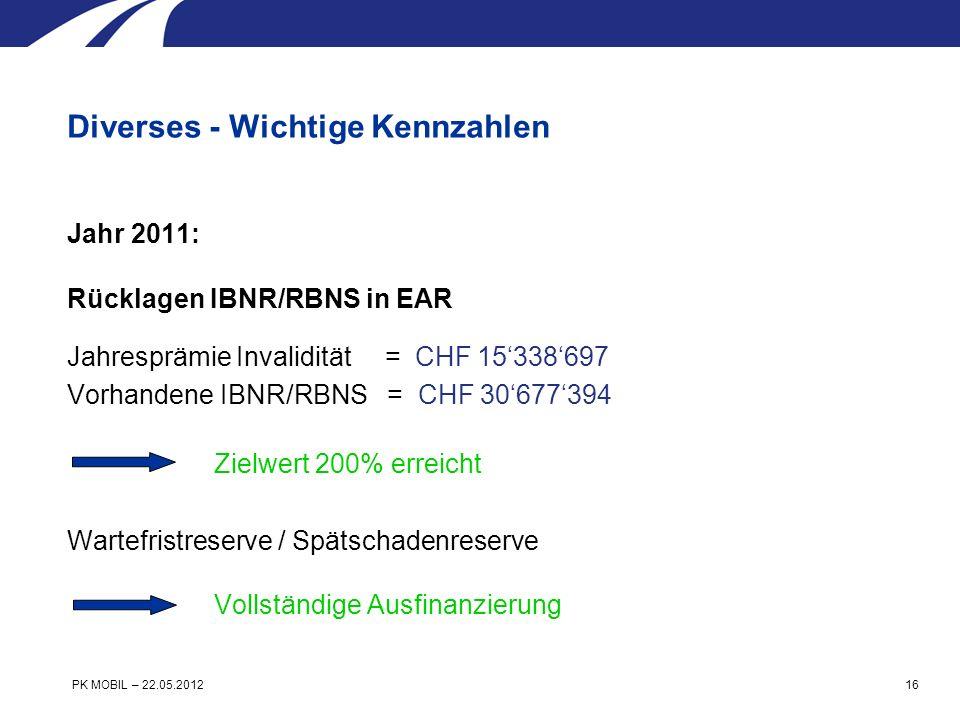 Jahr 2011: Rücklagen IBNR/RBNS in EAR Jahresprämie Invalidität = CHF 15338697 Vorhandene IBNR/RBNS = CHF 30677394 Zielwert 200% erreicht Wartefristreserve / Spätschadenreserve Vollständige Ausfinanzierung Diverses - Wichtige Kennzahlen PK MOBIL – 22.05.2012 16