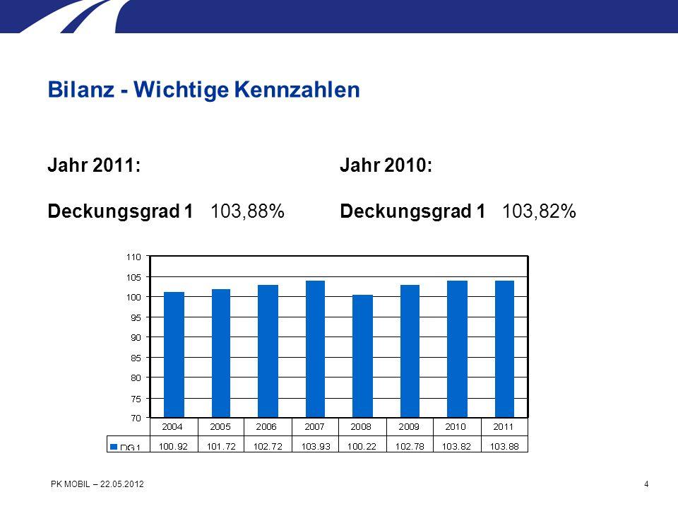 Jahr 2011: Deckungsgrad 2 101,02% volle Risikofähigkeit Jahr 2010: Deckungsgrad 2 100,69% volle Risikofähigkeit Bilanz - Wichtige Kennzahlen PK MOBIL – 22.05.2012 5