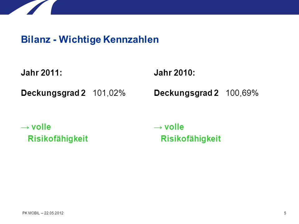 Jahr 2011: Ertragsüberschuss = CHF 3997648 = CHF 2070464 (vor Bildung WSR) Jahr 2010: Ertragsüberschuss = CHF 7678382 = CHF 12349310 (vor Bildung WSR) Bilanz - Wichtige Kennzahlen PK MOBIL – 22.05.2012 6