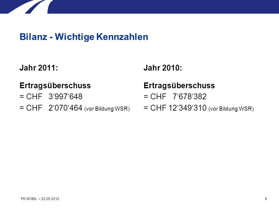 Jahr 2011: Überdeckung Wertschwankungsreserve CHF 31452896 (Zielwert 100% erreicht) Ertragsüberschuss CHF 3997648 CHF 35450544 Jahr 2010: Überdeckung Wertschwankungsreserve CHF 33380080 (Zielwert 100% erreicht) Ertragsüberschuss CHF 7678382 CHF 41058462 Bilanz - Wichtige Kennzahlen PK MOBIL – 22.05.2012 7