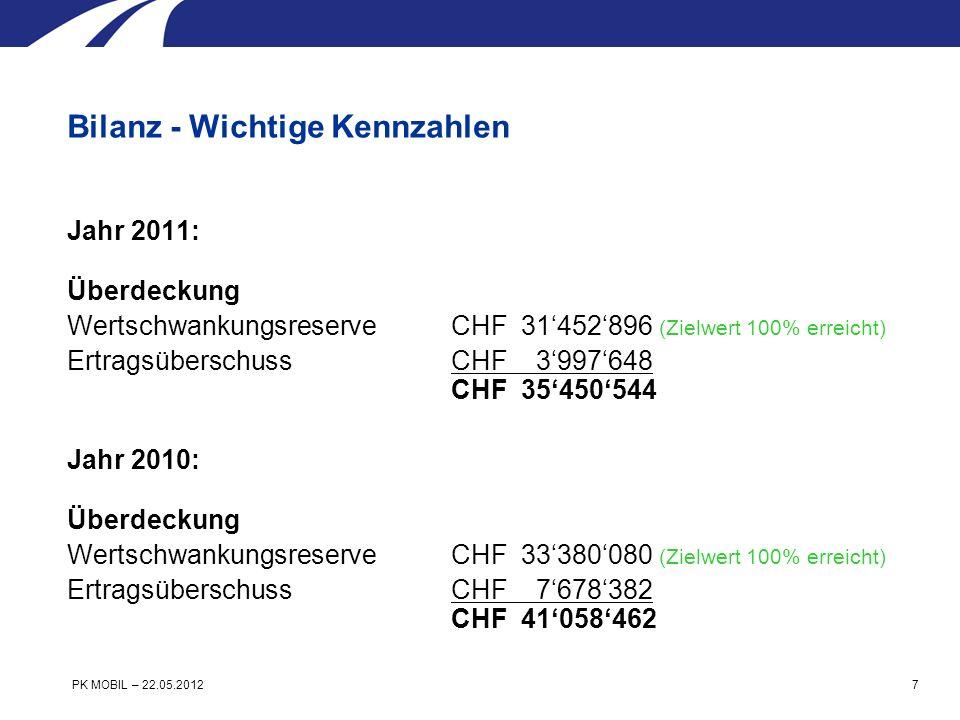 Jahr 2011: Anlagen Wertschriften = CHF 89865418 Total auf eigene Rechnung = CHF 89865418 7,6% der Bilanzsumme von CHF 1182126341 Bilanz - Wichtige Kennzahlen PK MOBIL – 22.05.2012 8