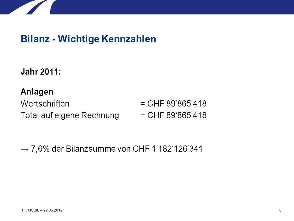 Jahr 2011: Rückkaufswert aus Versicherungsvertrag AltersguthabenCHF 892099790./.