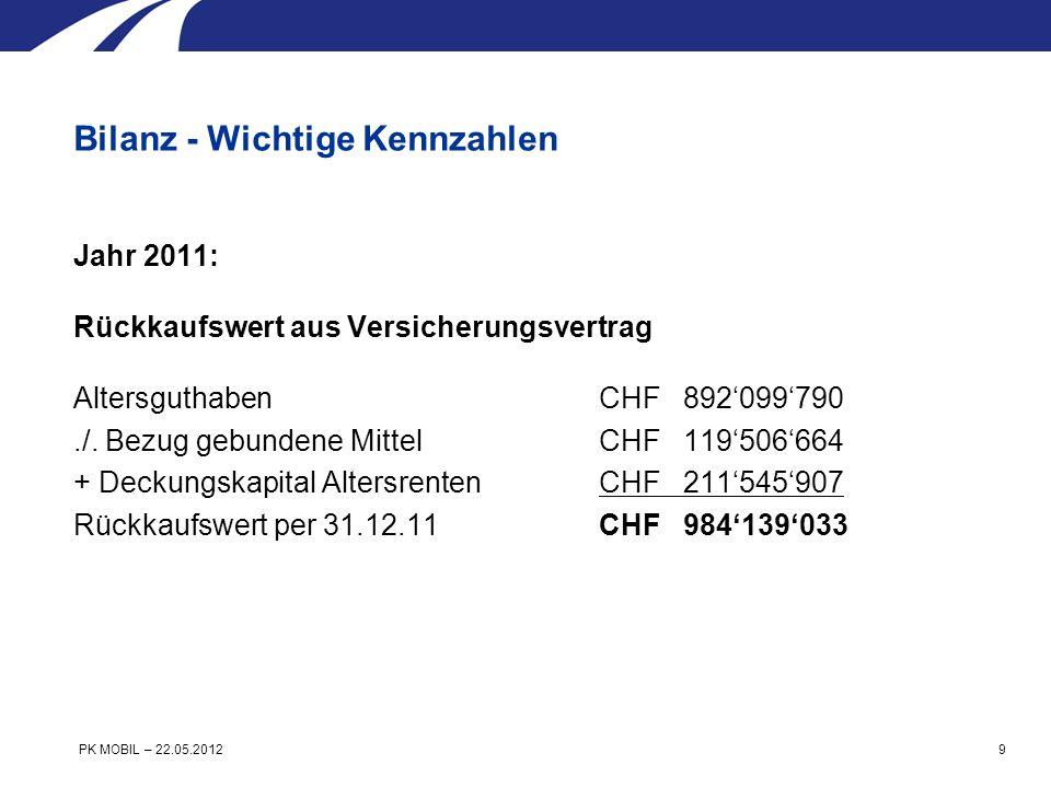 Jährliche Beiträge AN/AG Jahr 2011 CHF 80179922 + BGM 560800* = CHF 80740722 Jahr 2010 CHF 78621692 + BGM 482800* = CHF 79104492 Veränderung CHF +1636230 *Rückvergütung Beiträge an Grosskunden (mind.