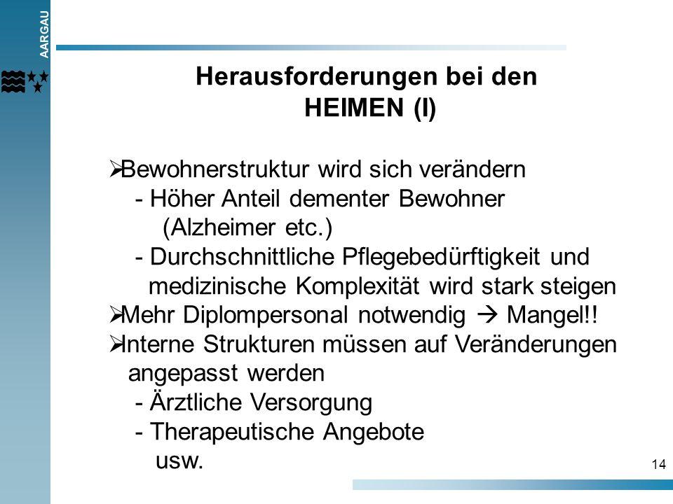 AARGAU 14 Herausforderungen bei den HEIMEN (I) Bewohnerstruktur wird sich verändern - Höher Anteil dementer Bewohner (Alzheimer etc.) - Durchschnittli