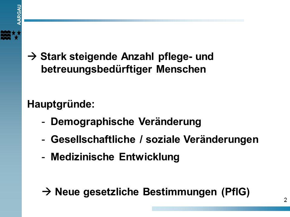 AARGAU 2 Stark steigende Anzahl pflege- und betreuungsbedürftiger Menschen Hauptgründe: -Demographische Veränderung -Gesellschaftliche / soziale Verän