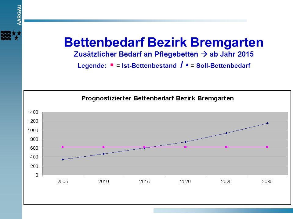 AARGAU 4 Bettenbedarf Bezirk Bremgarten Zusätzlicher Bedarf an Pflegebetten ab Jahr 2015 Legende: = Ist-Bettenbestand / = Soll-Bettenbedarf