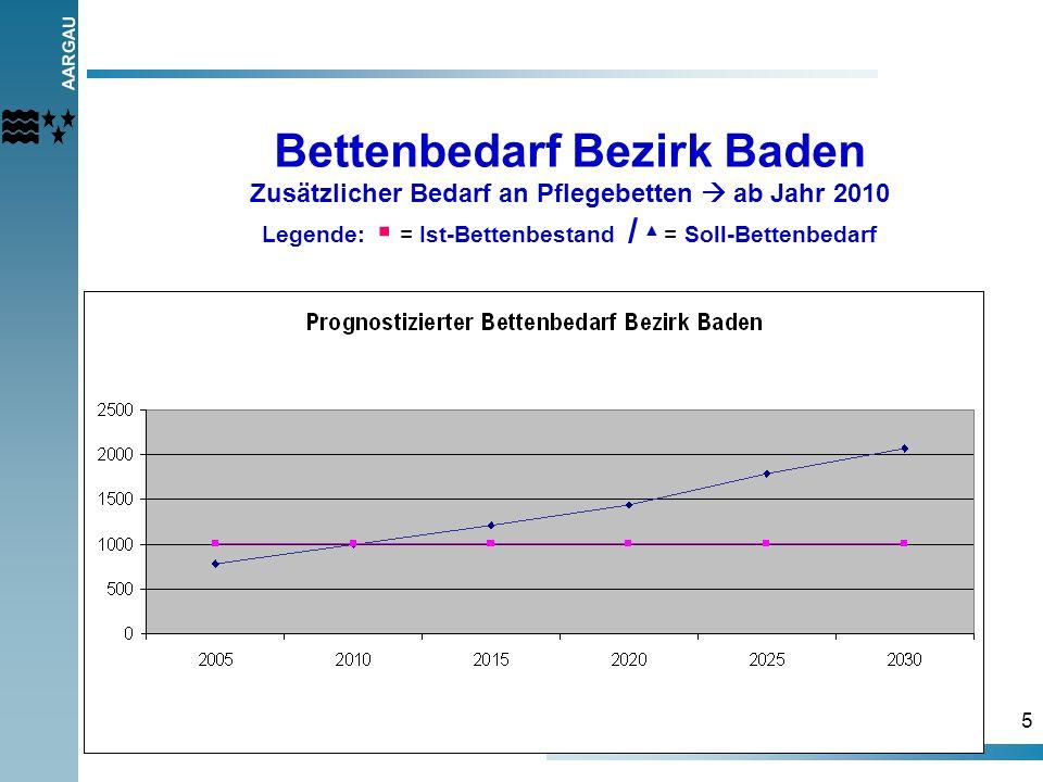 AARGAU 5 Bettenbedarf Bezirk Baden Zusätzlicher Bedarf an Pflegebetten ab Jahr 2010 Legende: = Ist-Bettenbestand / = Soll-Bettenbedarf