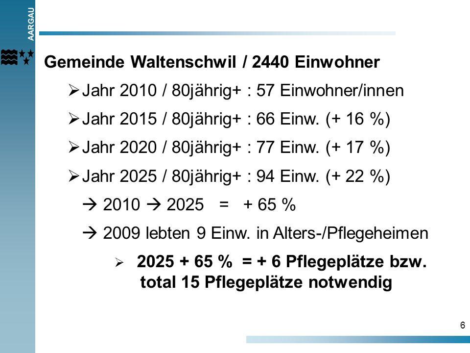 AARGAU 6 Gemeinde Waltenschwil / 2440 Einwohner Jahr 2010 / 80jährig+ : 57 Einwohner/innen Jahr 2015 / 80jährig+ : 66 Einw. (+ 16 %) Jahr 2020 / 80jäh