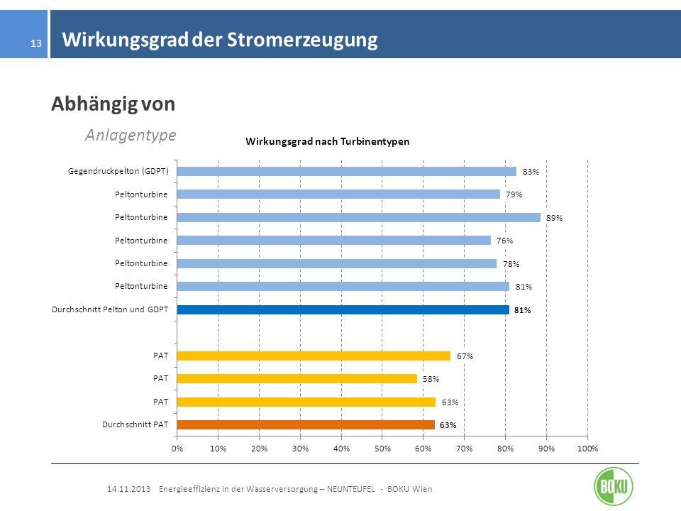 Wirkungsgrad der Stromerzeugung 14.11.2013 Energieeffizienz in der Wasserversorgung – NEUNTEUFEL - BOKU Wien 13 Abhängig von Anlagentype