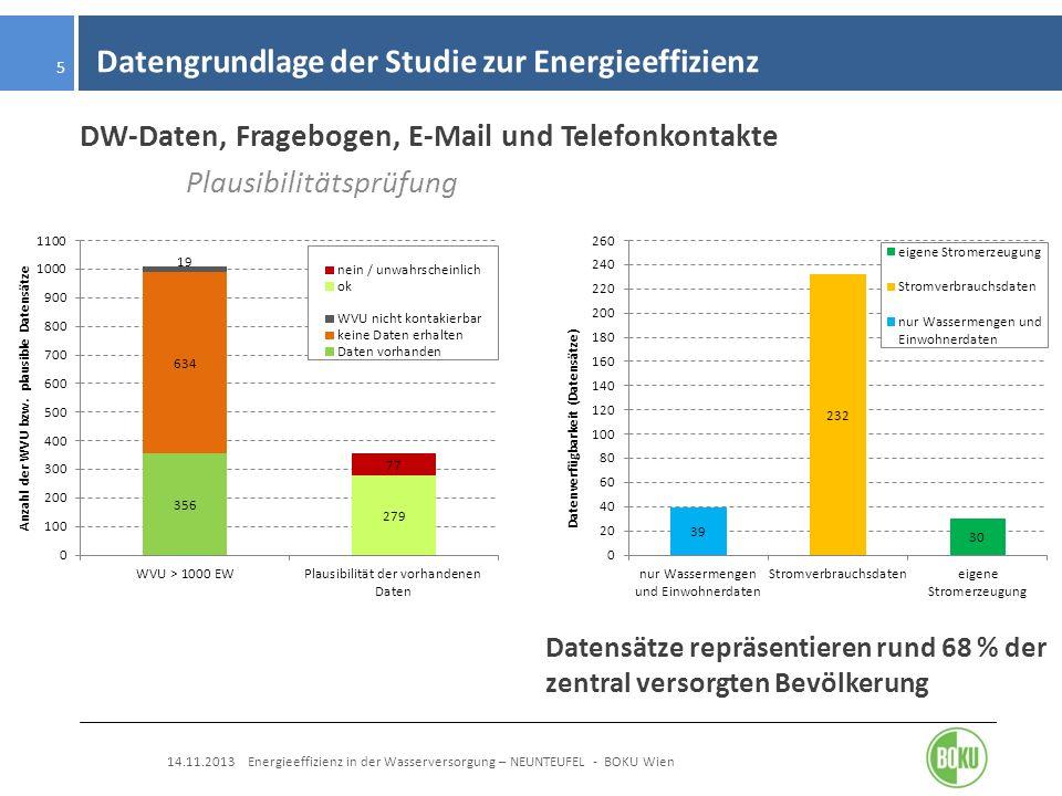 Datengrundlage der Studie zur Energieeffizienz 14.11.2013 Energieeffizienz in der Wasserversorgung – NEUNTEUFEL - BOKU Wien 5 DW-Daten, Fragebogen, E-