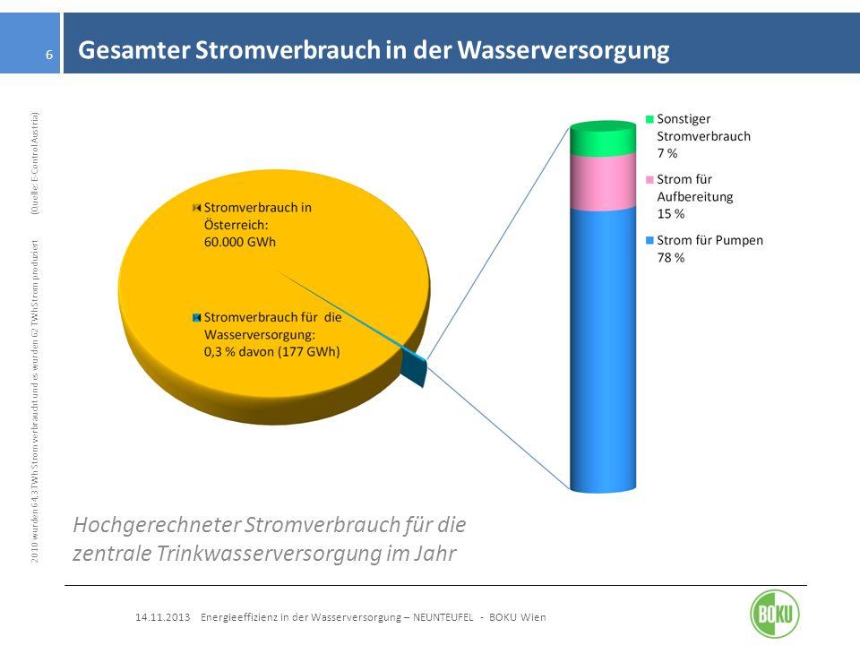 Gesamter Stromverbrauch in der Wasserversorgung 14.11.2013 Energieeffizienz in der Wasserversorgung – NEUNTEUFEL - BOKU Wien 6 Hochgerechneter Stromve