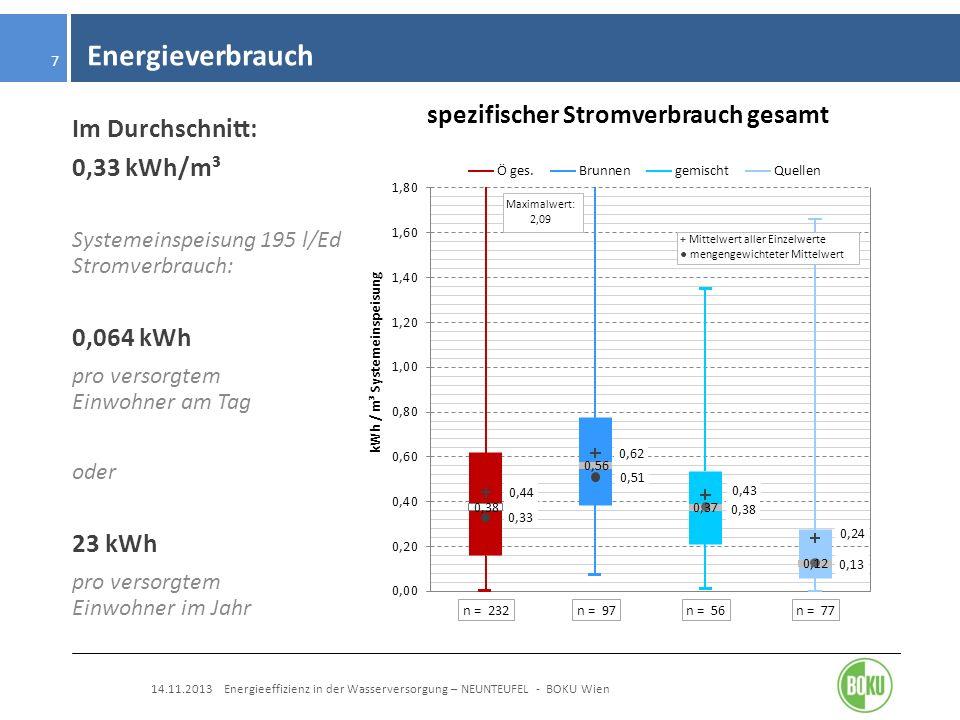 Energieverbrauch 14.11.2013 Energieeffizienz in der Wasserversorgung – NEUNTEUFEL - BOKU Wien 7 Im Durchschnitt: 0,33 kWh/m³ Systemeinspeisung 195 l/E