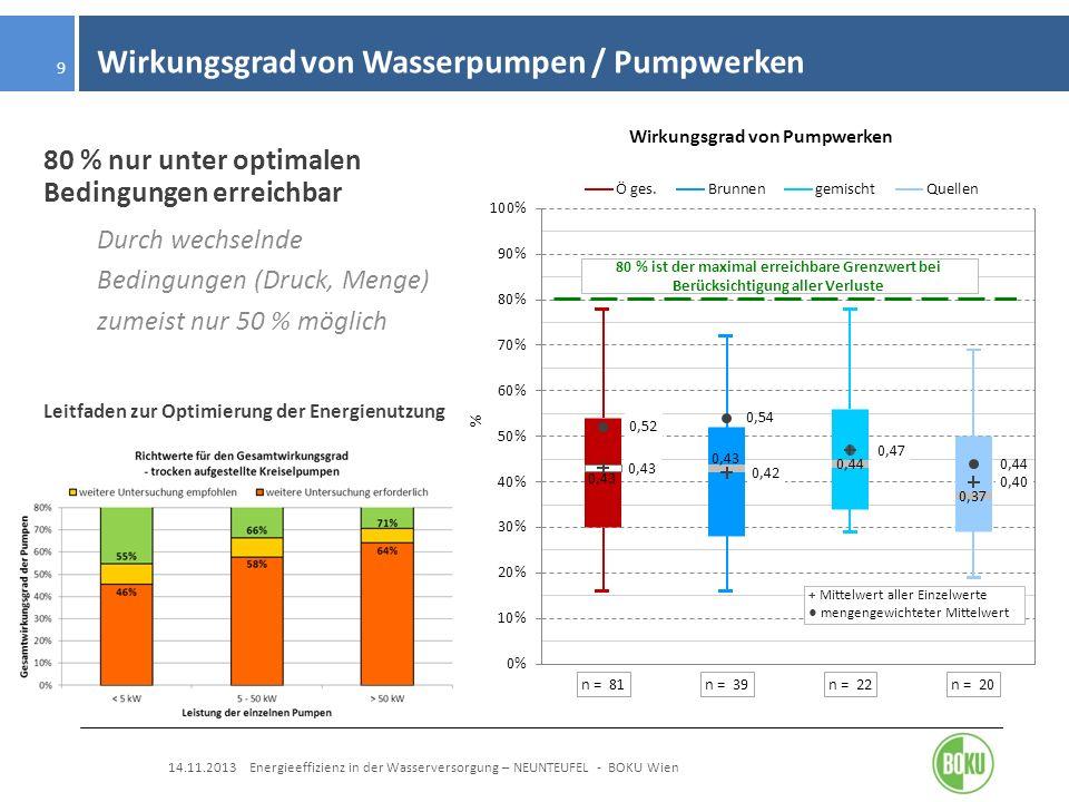 Wirkungsgrad von Wasserpumpen / Pumpwerken 14.11.2013 Energieeffizienz in der Wasserversorgung – NEUNTEUFEL - BOKU Wien 9 80 % nur unter optimalen Bed