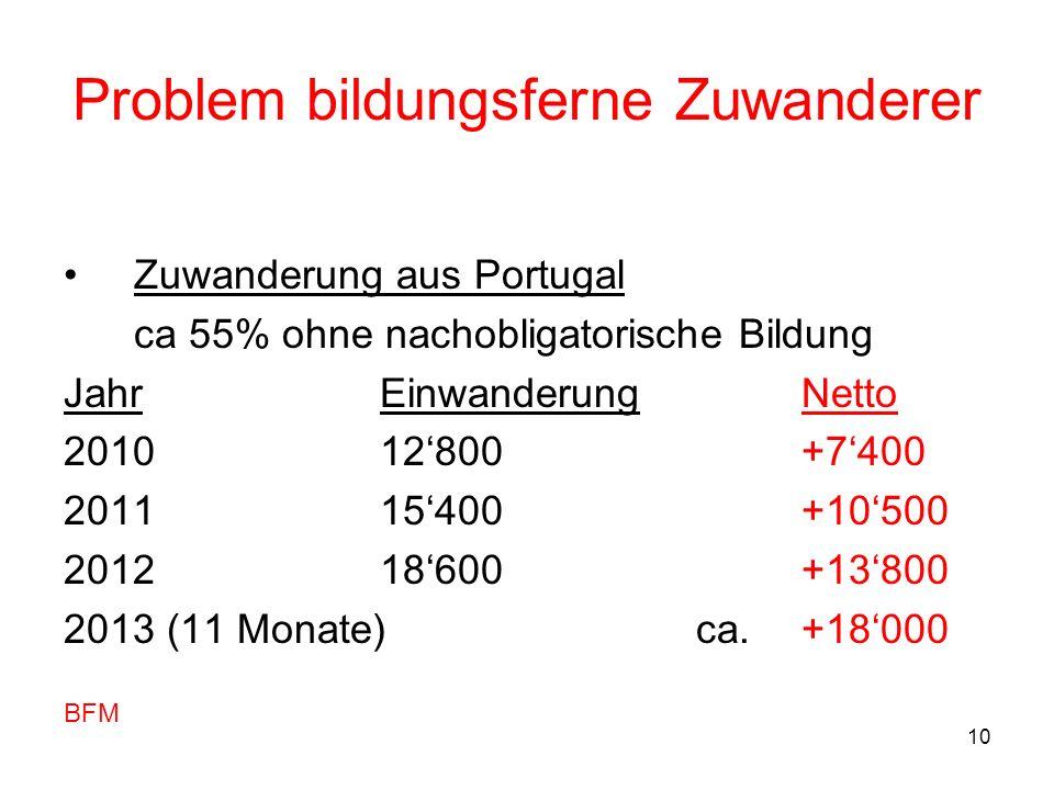 10 Problem bildungsferne Zuwanderer Zuwanderung aus Portugal ca 55% ohne nachobligatorische Bildung JahrEinwanderungNetto 201012800+7400 201115400+105