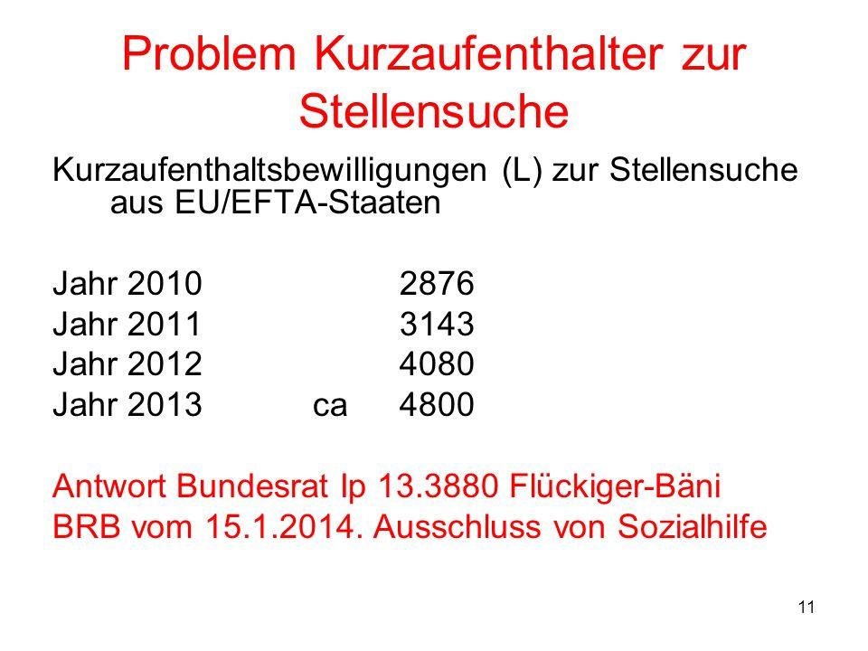 11 Problem Kurzaufenthalter zur Stellensuche Kurzaufenthaltsbewilligungen (L) zur Stellensuche aus EU/EFTA-Staaten Jahr 20102876 Jahr 20113143 Jahr 20