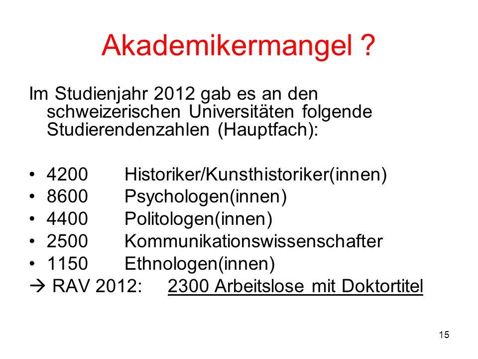 15 Akademikermangel ? Im Studienjahr 2012 gab es an den schweizerischen Universitäten folgende Studierendenzahlen (Hauptfach): 4200Historiker/Kunsthis