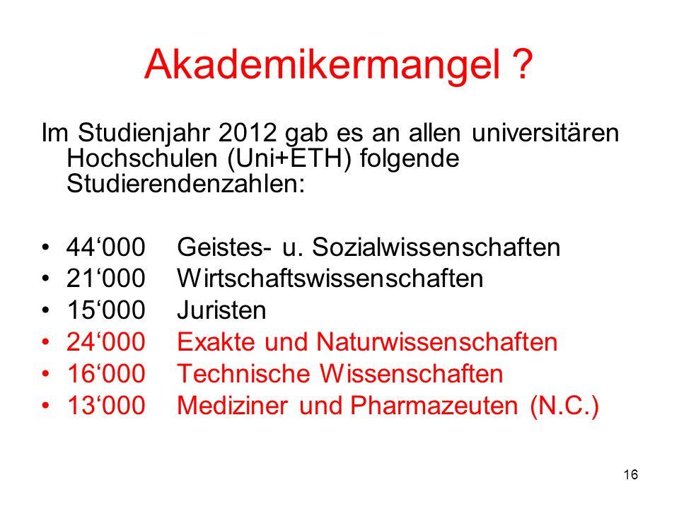 16 Akademikermangel ? Im Studienjahr 2012 gab es an allen universitären Hochschulen (Uni+ETH) folgende Studierendenzahlen: 44000Geistes- u. Sozialwiss