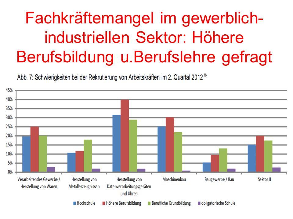 20 Fachkräftemangel im gewerblich- industriellen Sektor: Höhere Berufsbildung u.Berufslehre gefragt