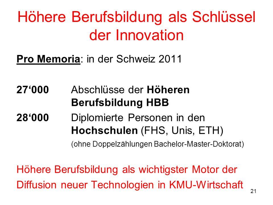 21 Höhere Berufsbildung als Schlüssel der Innovation Pro Memoria: in der Schweiz 2011 27000 Abschlüsse der Höheren Berufsbildung HBB 28000 Diplomierte
