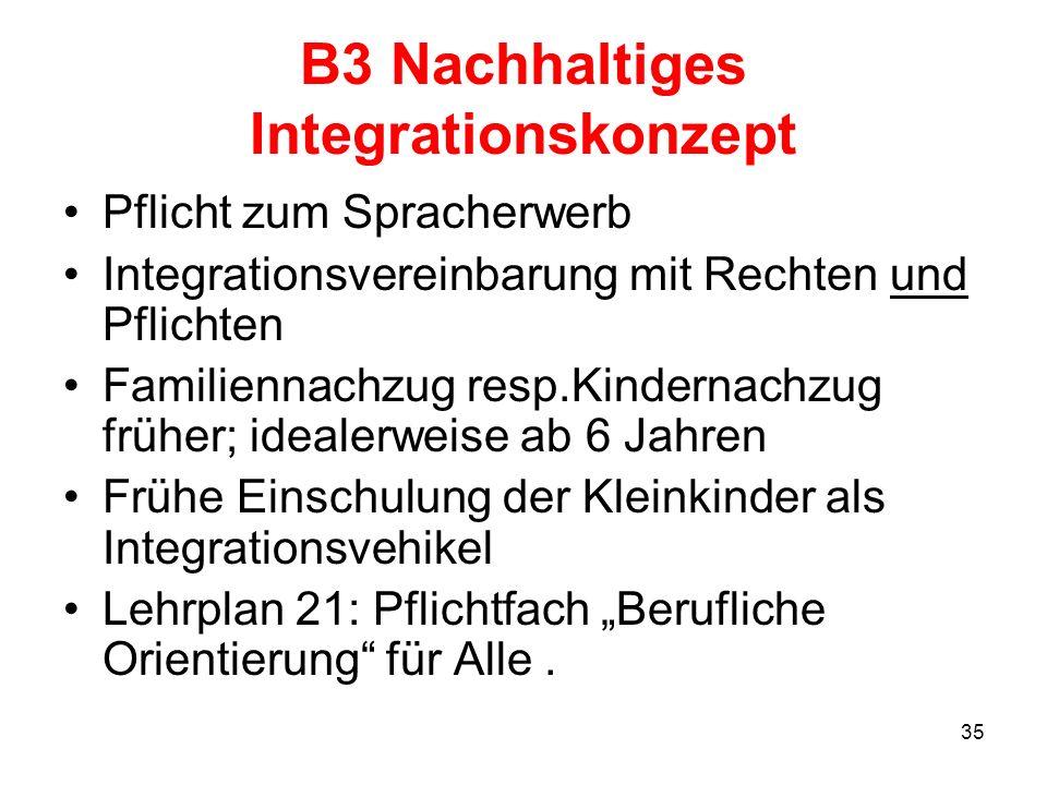 35 B3 Nachhaltiges Integrationskonzept Pflicht zum Spracherwerb Integrationsvereinbarung mit Rechten und Pflichten Familiennachzug resp.Kindernachzug